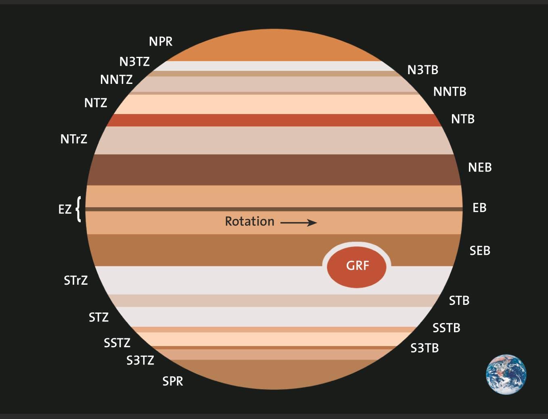 Die Zonen und Bänder auf Jupiter (Schemazeichnung)