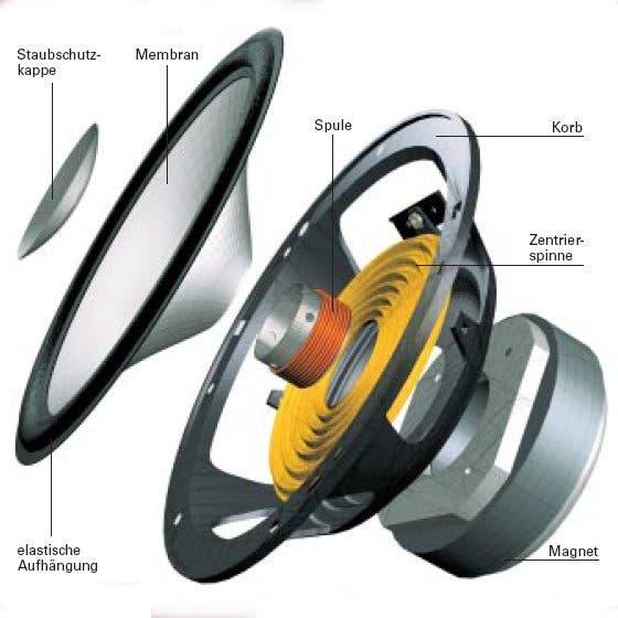 Grundaufbau eines Lautsprechers