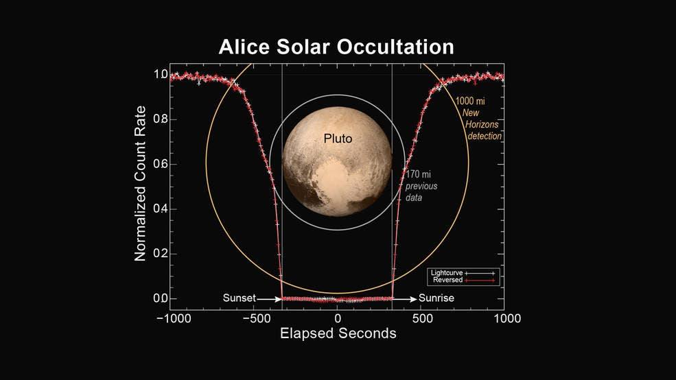 Die Atmosphäre von Pluto