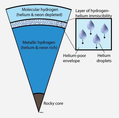 Heliumniederschlag in der Jupiteratmosphäre