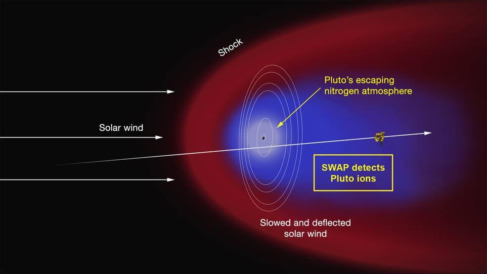 Pluto hat einen Stickstoffschweif