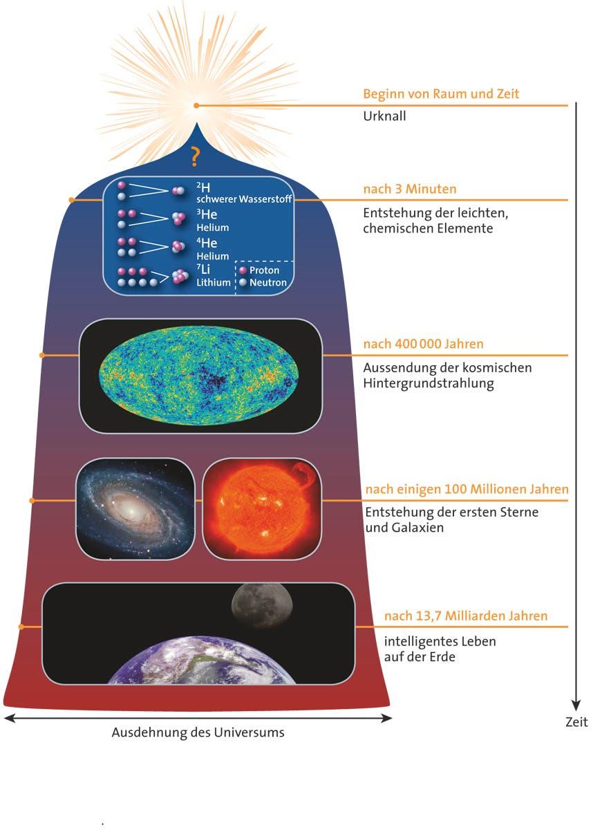 Kosmische Zeittafel