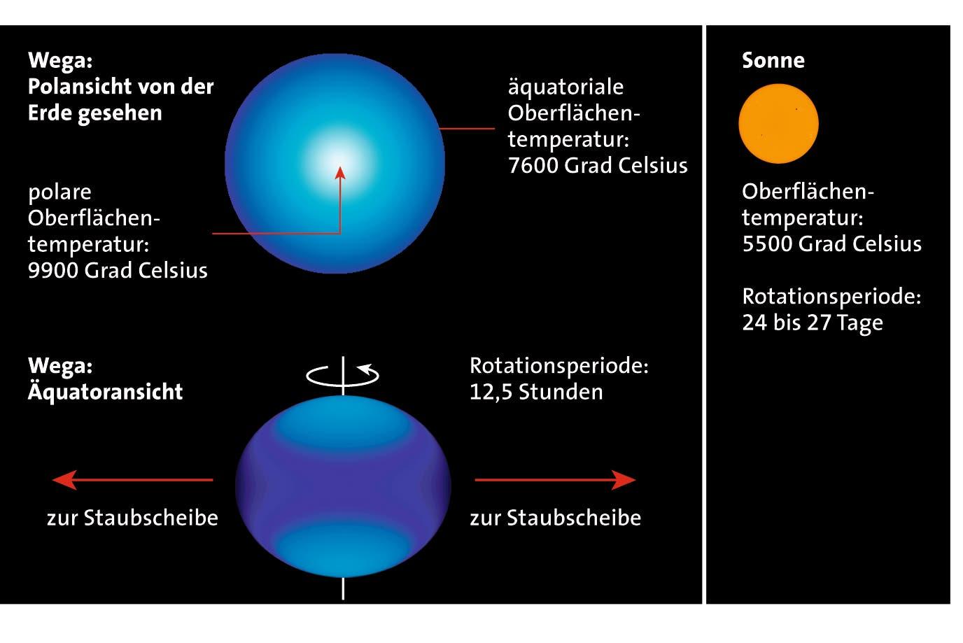 Die wichtigsten Eigenschaften des Sterns Wega in der Leier