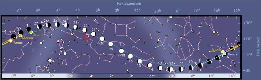 Der Mond und die Planeten im September 2005