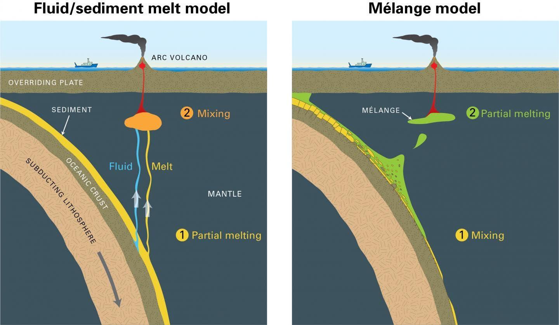 Woher das Magma stammt