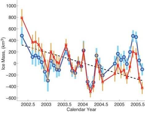 Eisschmelze der Antarktis 2002 bis 2005