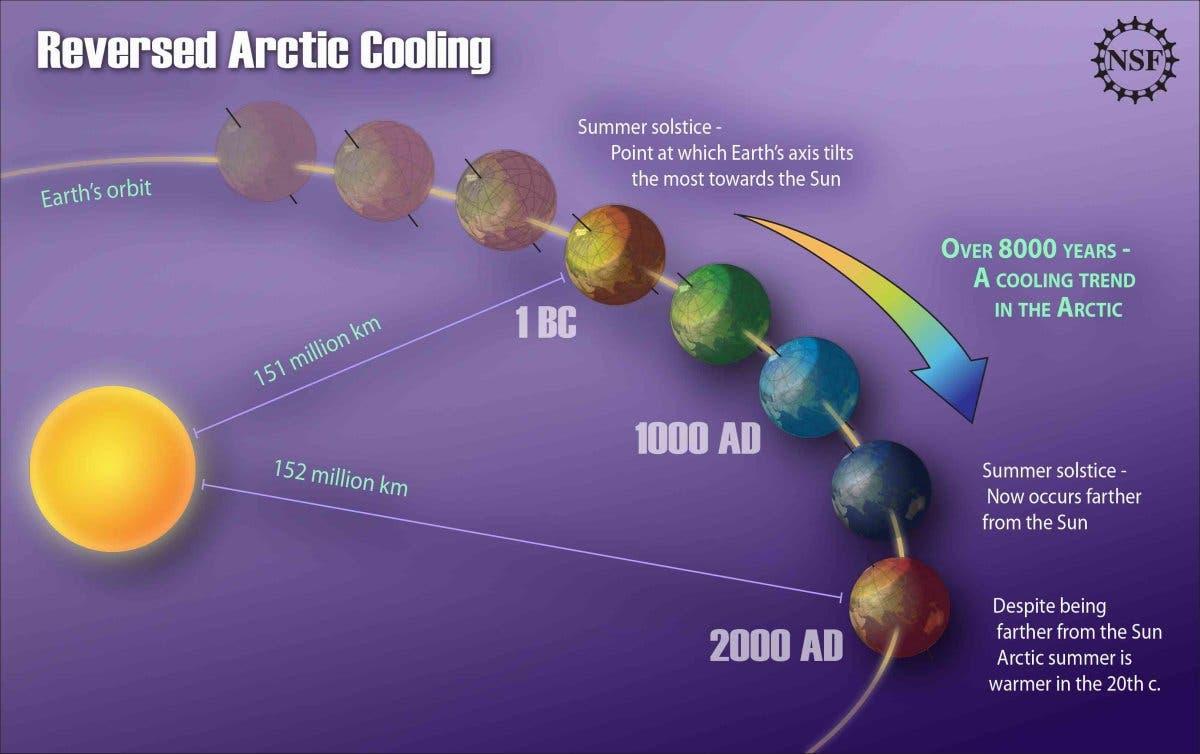 Erwärmung trotz wachsender Entfernung