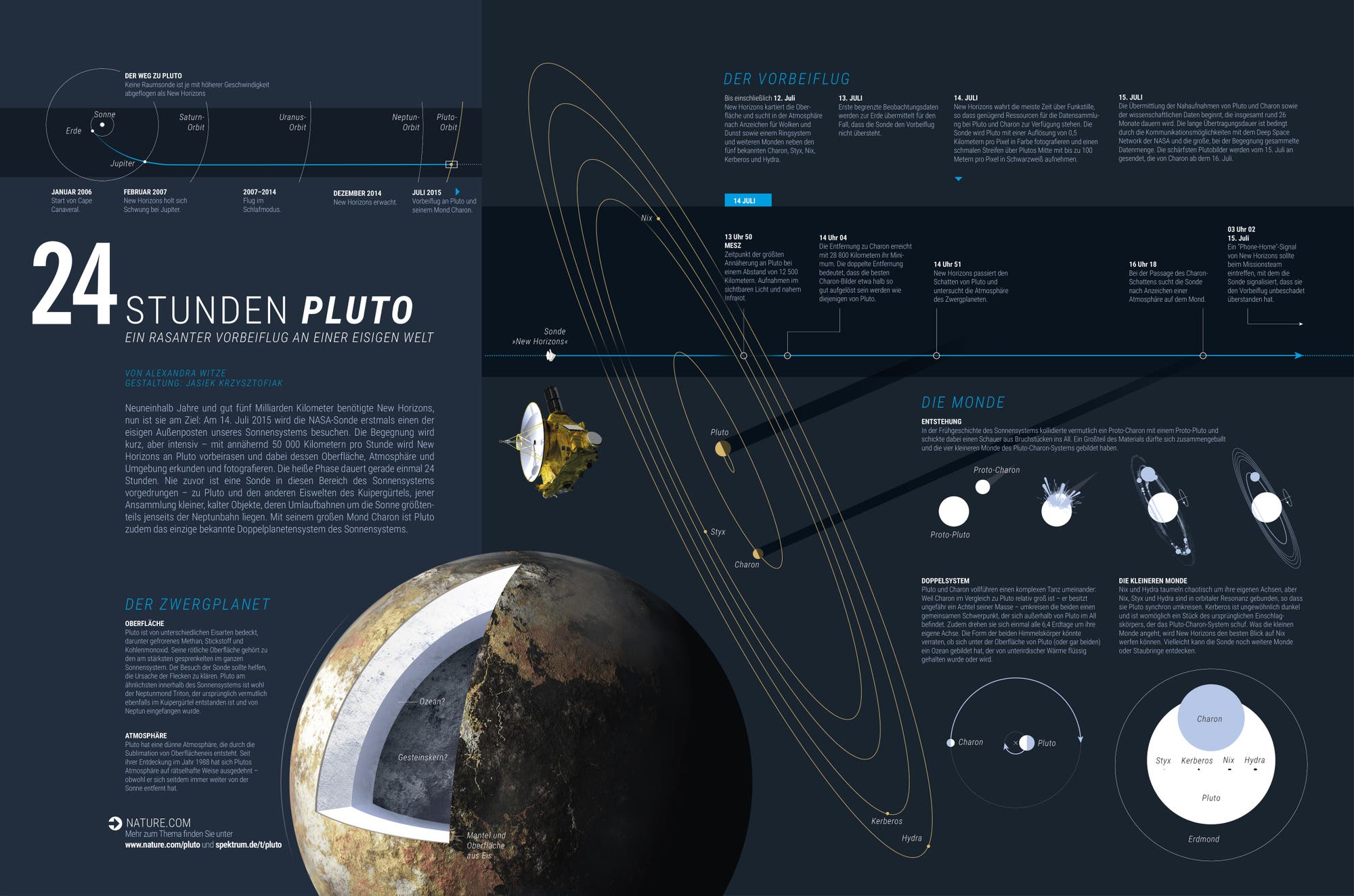 24 Stunden Pluto