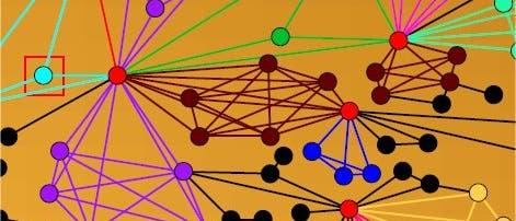 Gruppendynamische Verknüpfungen