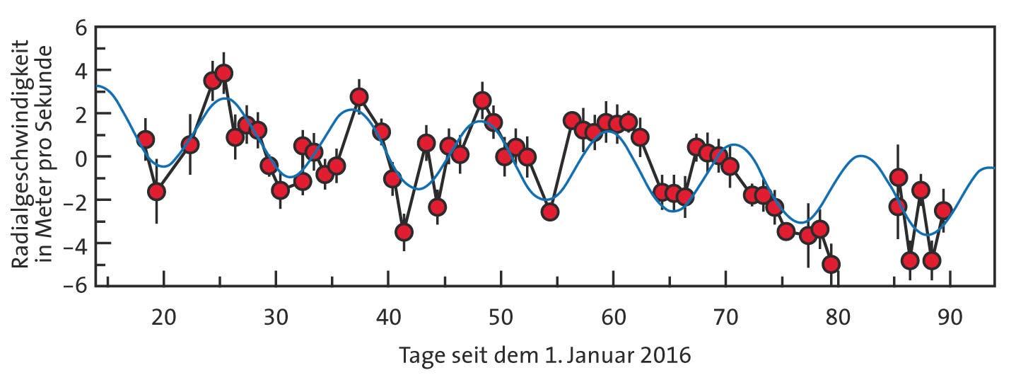 Die Messdaten des Spektrografen HARPS verraten den Planeten um Proxima Centauri