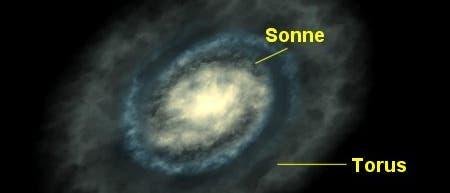 Galaktischer Torus