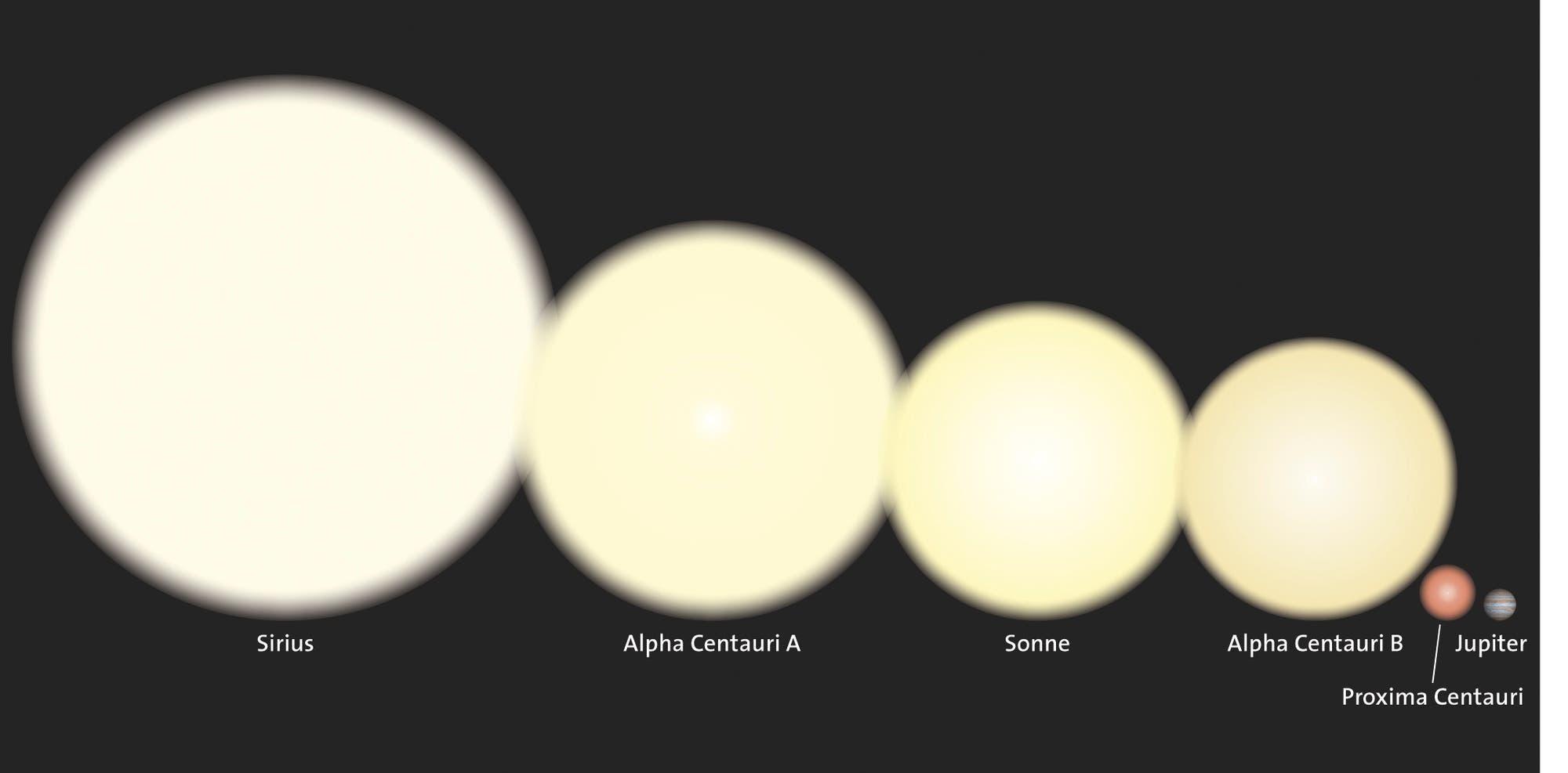Proxima Centauri im Größenvergleich zu nahen Sternen