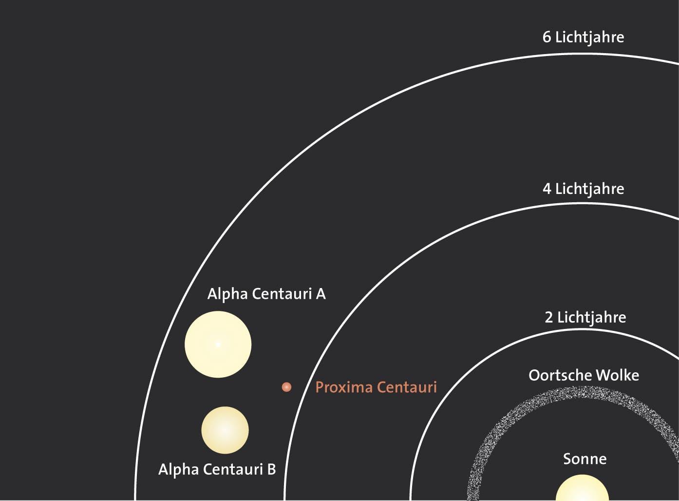 Alpha Centauri und Proxima Centauri