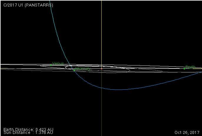 Die Bahn von A/2017 U1 durch das Sonnensystem (ekliptikale Ansicht)