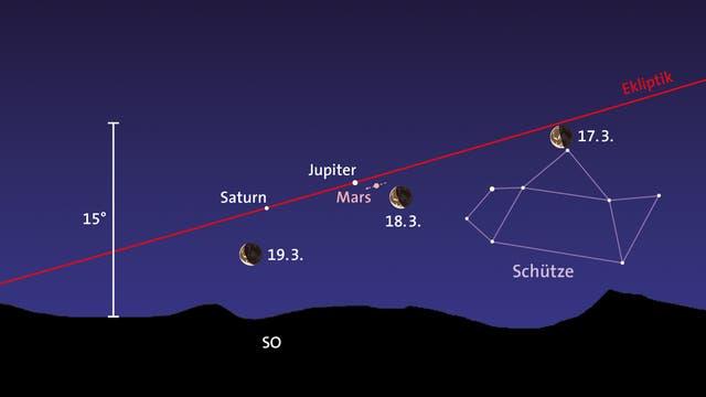 Mars, Jupiter, Saturn, Mond