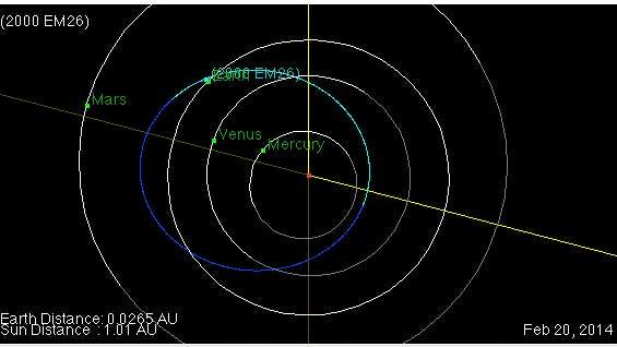 Die Bahn des Asteroiden 2000 EM26