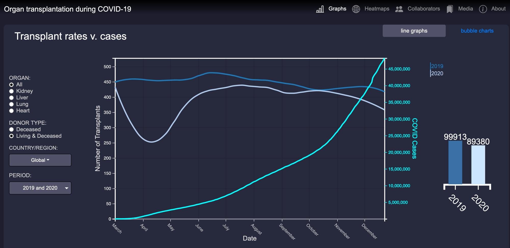 Die Zahl der Organtransplantationen ist während der ersten Corona-Welle in 2020 stark gesunken, wie die Grafik auf der Website covidtransplants.org zeigt.