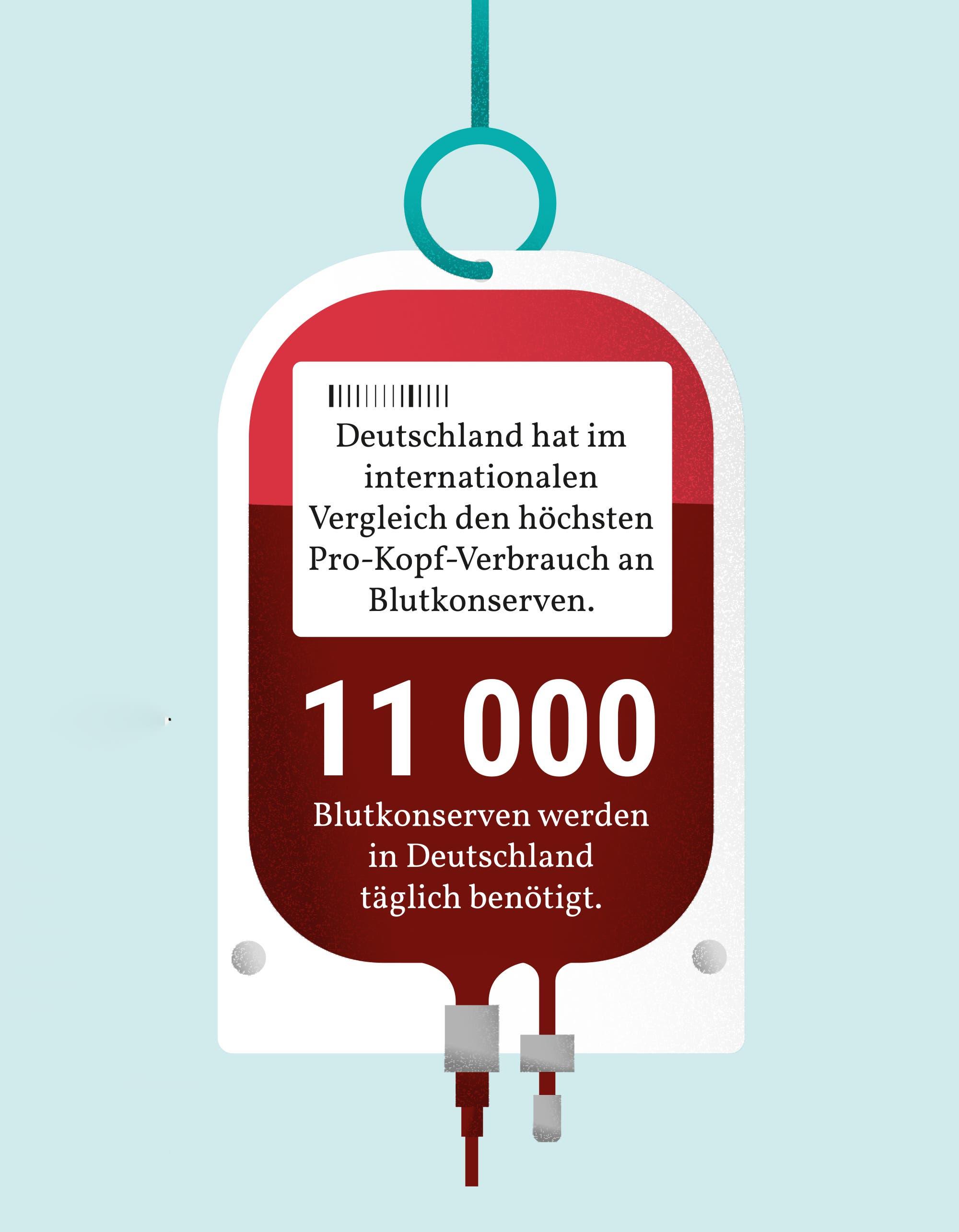 11000 Blutkonserven werden in Deutschland täglich benötigt.