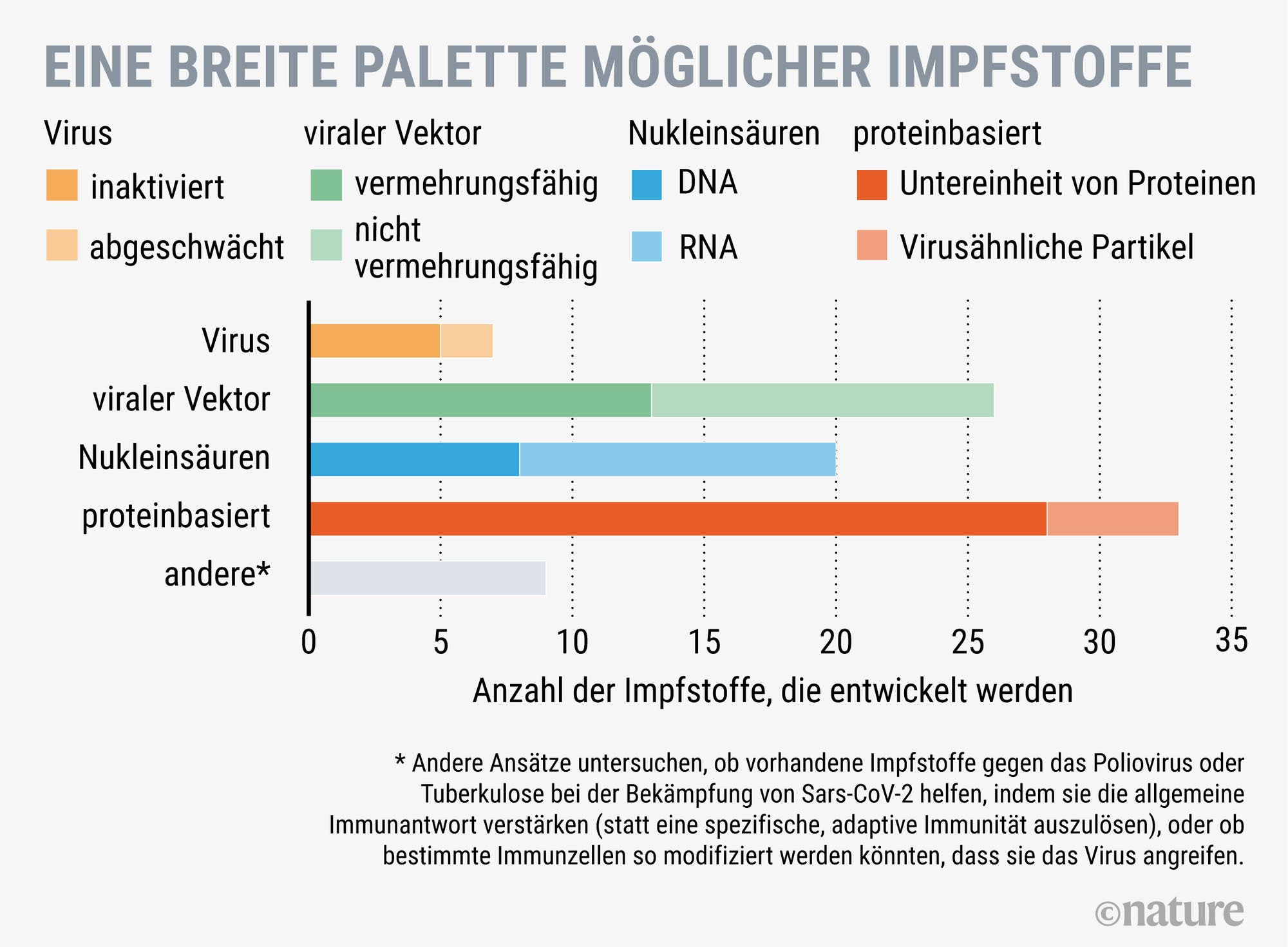 Impfstoffe gegen Sars-CoV-2, die momentan entwickelt werden