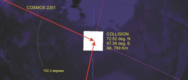 Geometrie der Satellitenkollision am 10. Februar 2009