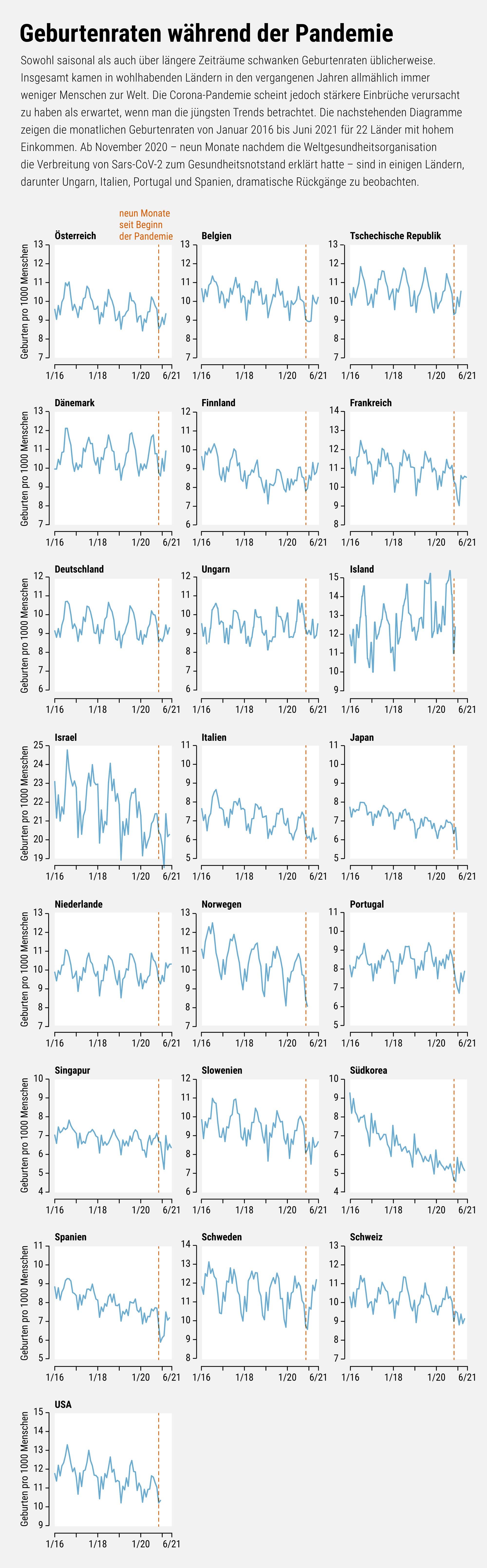 Die Geburtenraten in vielen Ländern mit hohem Einkommen sind während der Corona-Krise zurückgegangen, wie die Grafik zeigt.