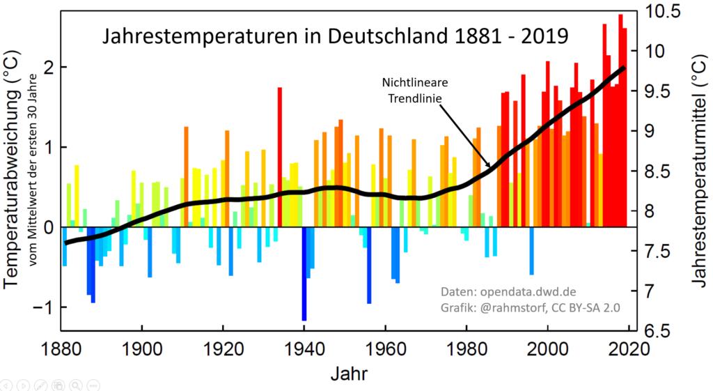 Abb. 1. Jahreswerte der mittlerenTemperaturen in Deutschland seit 1881.