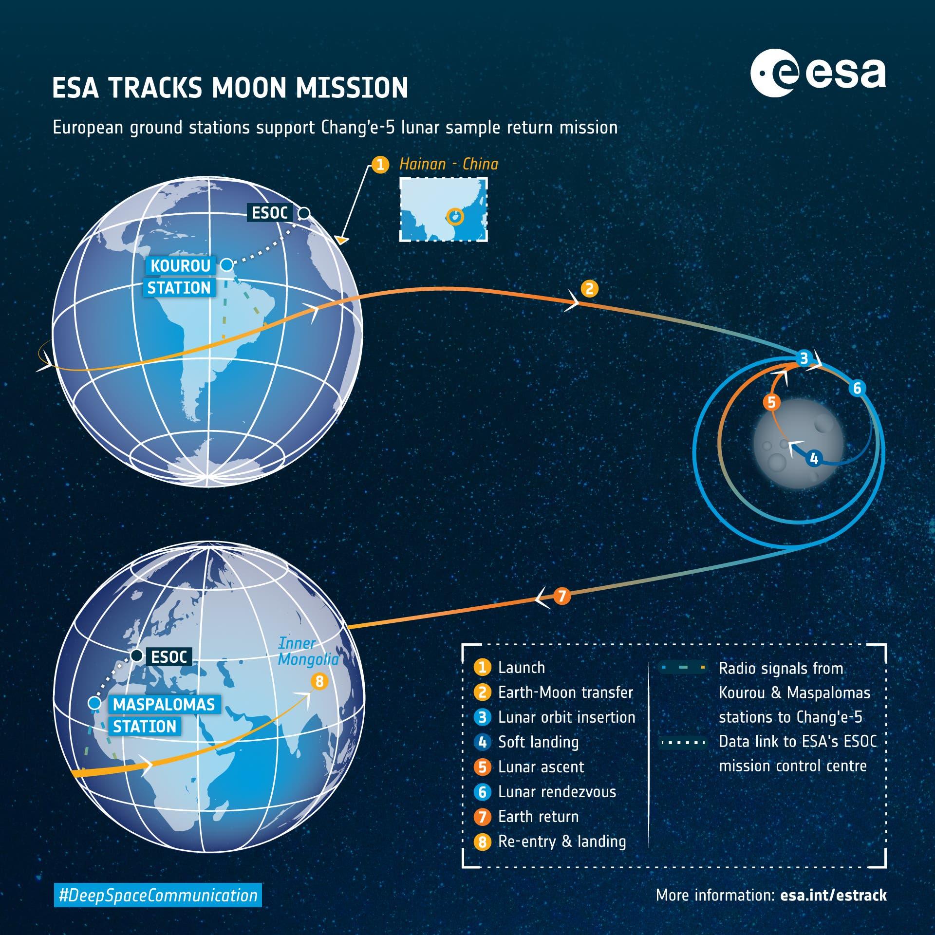 Die verschiedenen Phasen der Chang'e-5-Mission