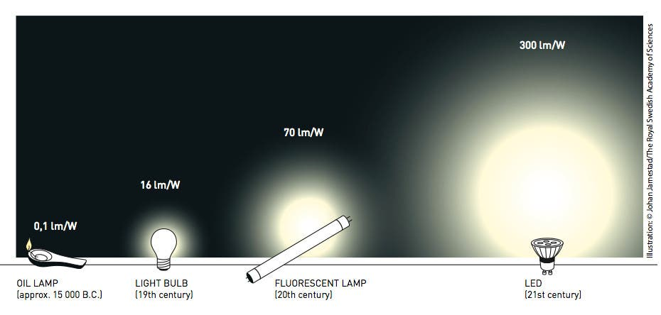 Energiesparen mit LED