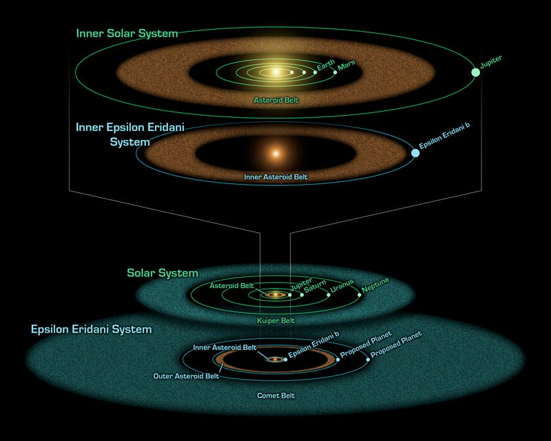 Das Epsilon-Eridani-System im Vergleich zum Sonnensystem