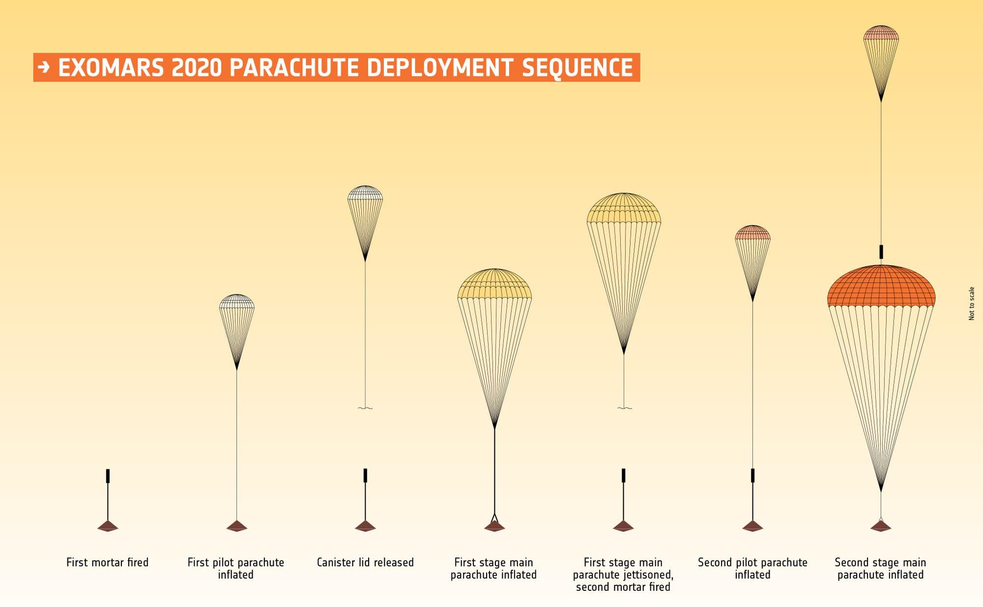 Die Fallschirme der europäischen Marslandesonde ExoMars 2020