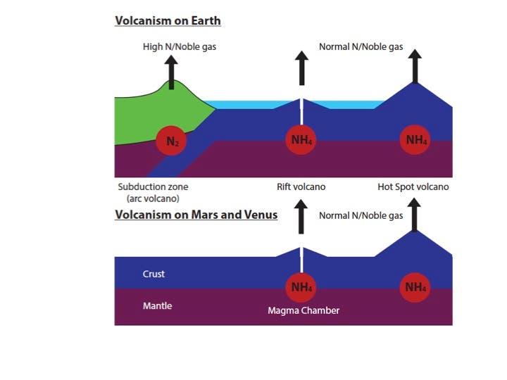 Vulkanismus auf Erde, Venus und Mars