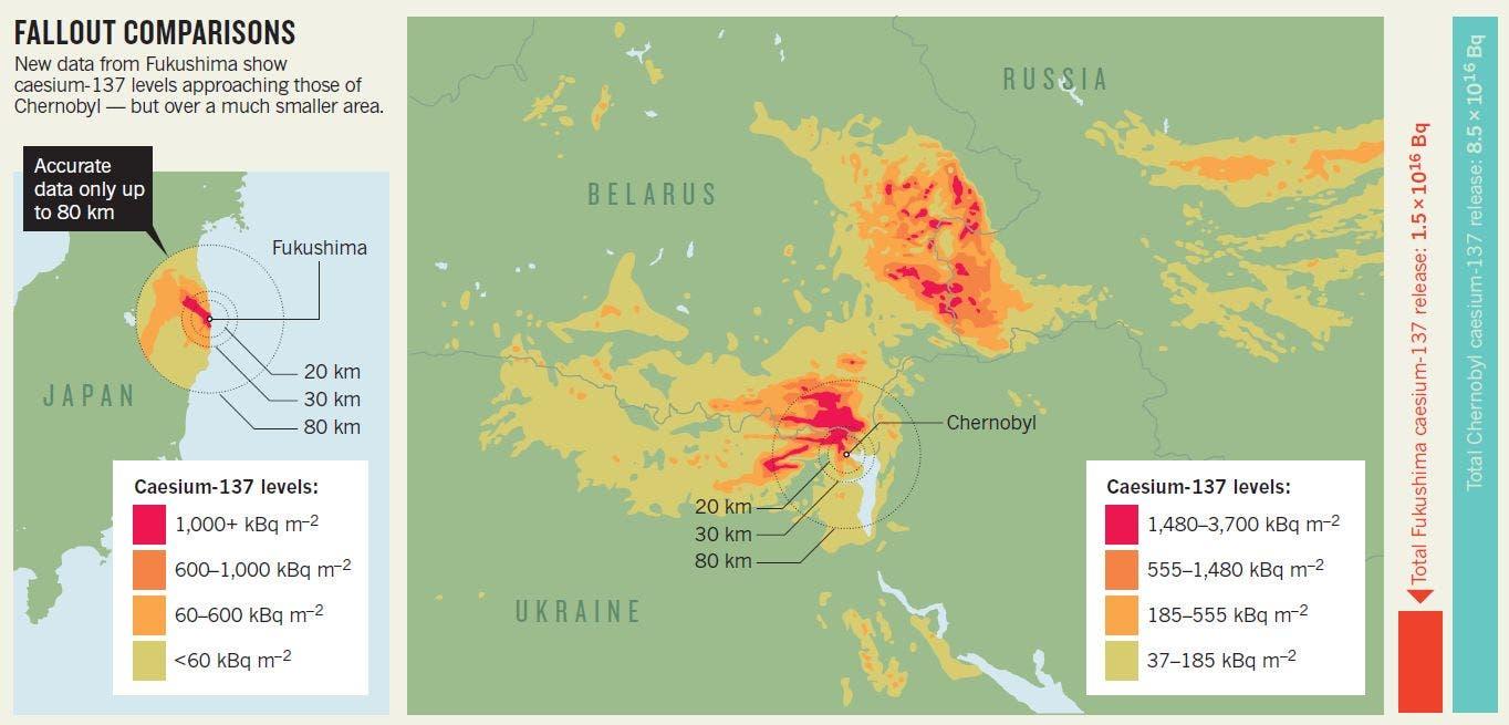 Fallout rund um Fukushima und Tschernobyl