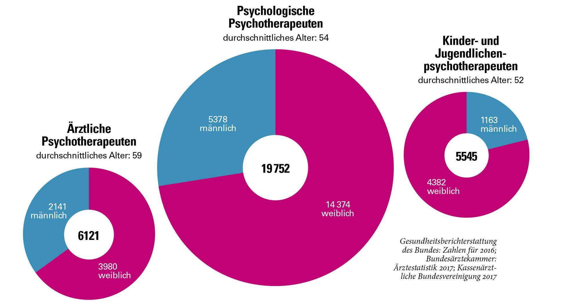 Psychotherapeuten in Deutschland