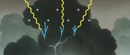 Gewitterwolken emittieren energiereiche Gammastrahlung in einige Millisekunden währenden Ausbrüchen. Mögliche Erklärungen für das Phänomen beruhen auf starken elektrischen Feldern, die im Innern von Wolken Elektronenlawinen auslösen.