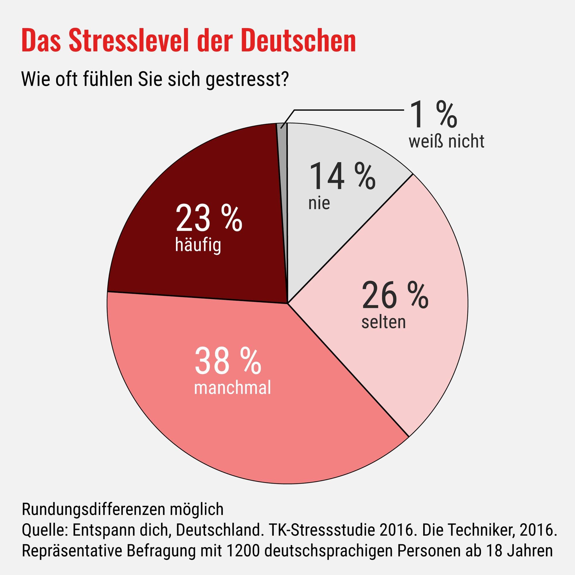 Das Stresslevel der Deutschen
