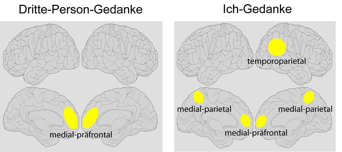 """""""Ich"""" und """"er"""" im Gehirn"""