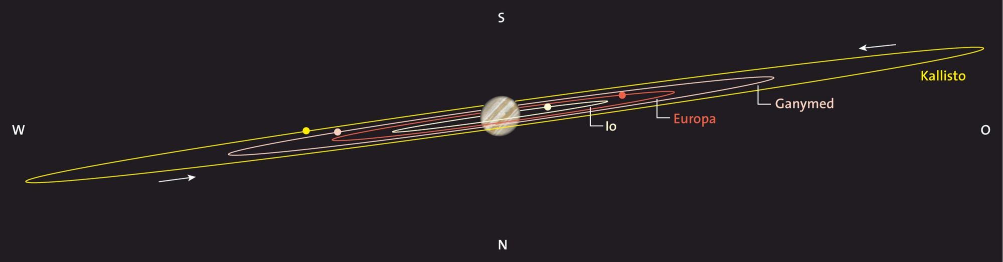 Jupiter und seine vier großen Monde