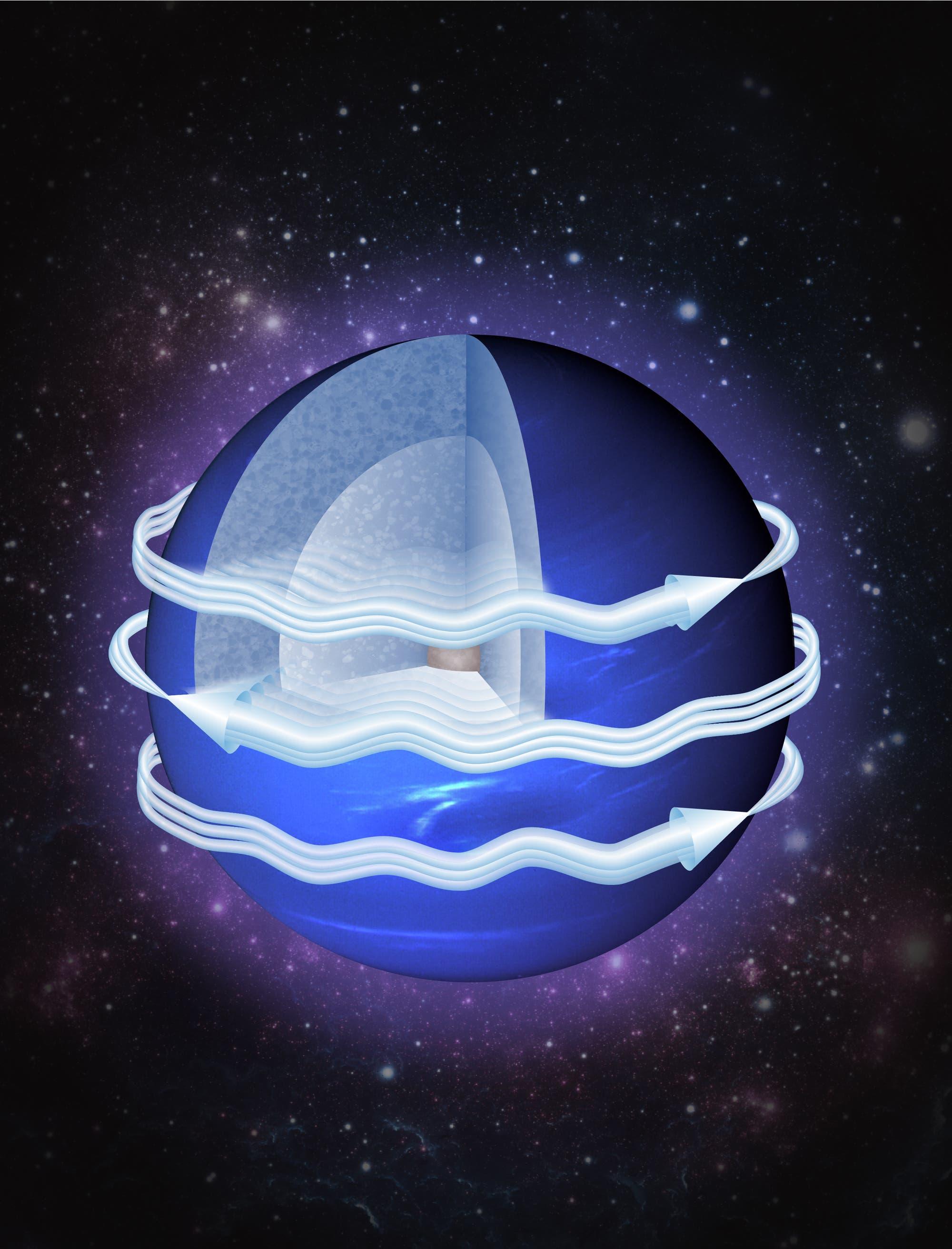 Schema der Strahlströme auf Neptun