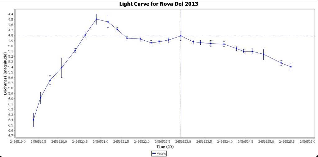 Lichtkurve der Nova Delphini 2013 – gemittelte Werte