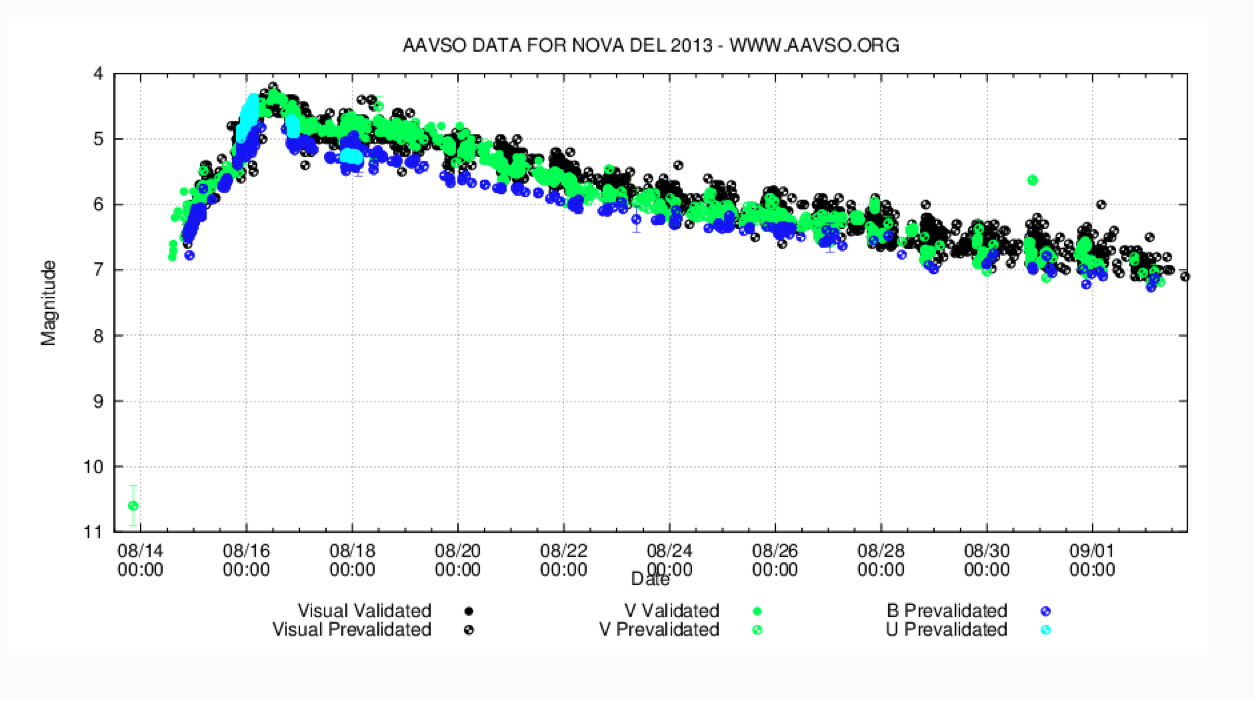 AAVSO-Lichtkurve der Nova Delphini 2013