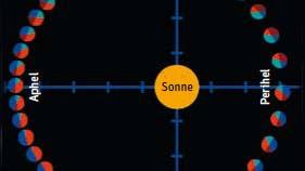 Merkur Umlaufbahn