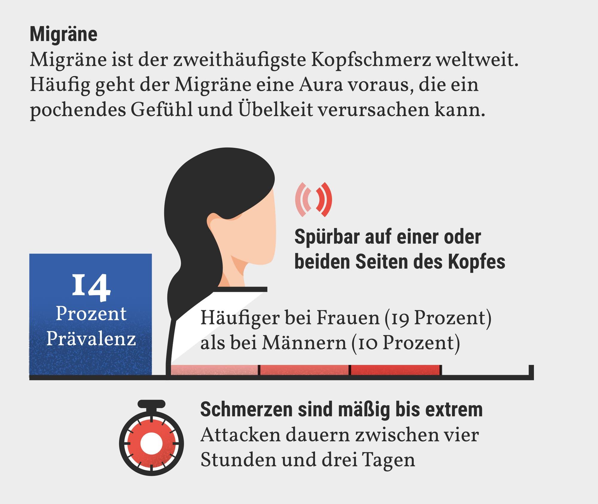 Migräne ist der zweithäufigste Kopfschmerz welterit. Häufig geht ihr eine Aura voraus.