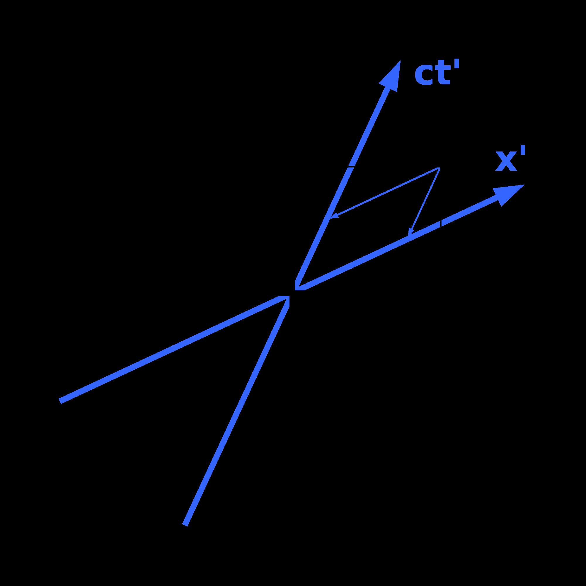 Minkowski Diagramm