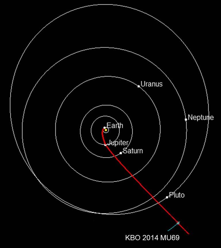 Die Bahn von New Horizons zu 2014 MU69