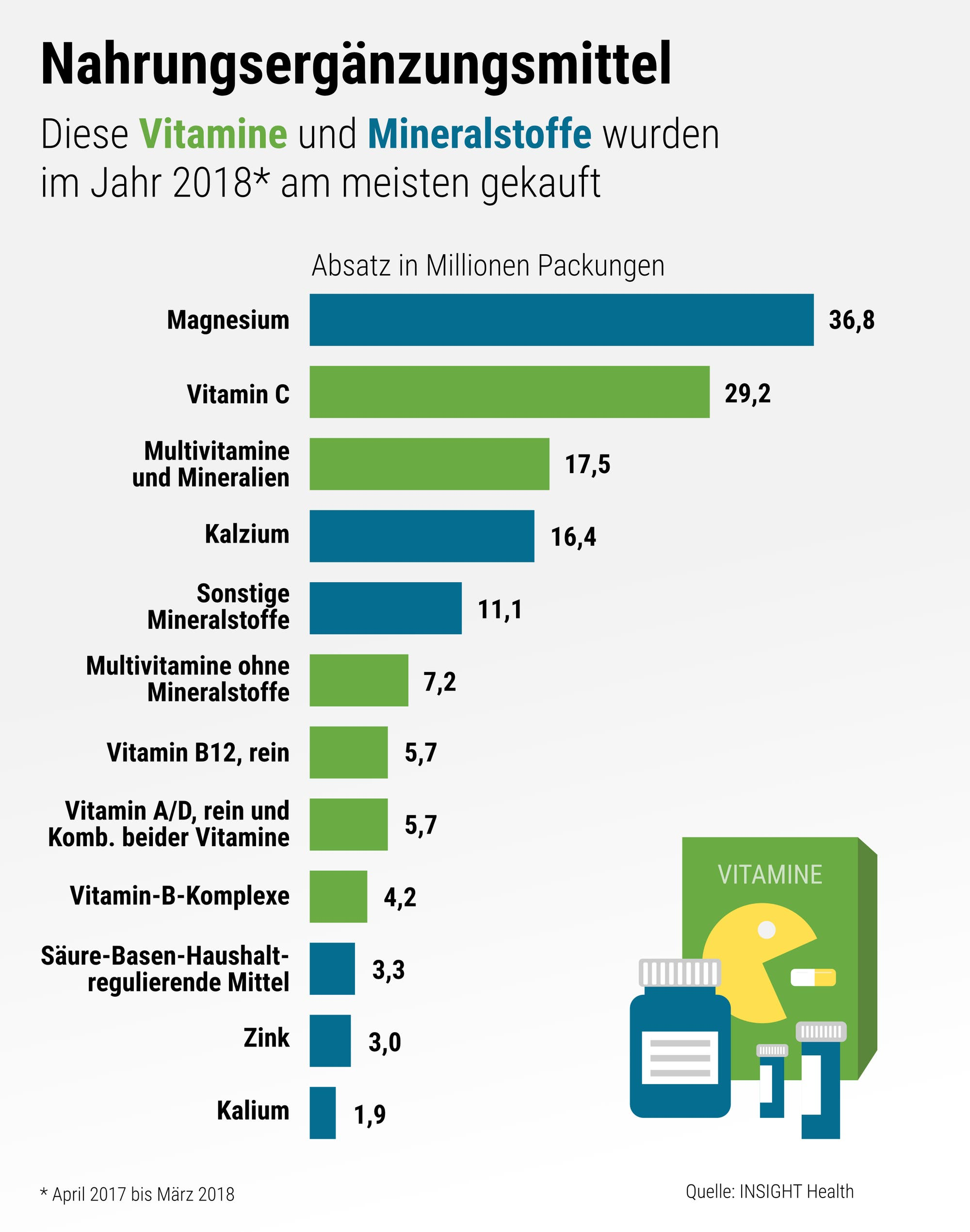 Die Grafik zeigt, wie viele Millionen Packungen an Nahrungsergänzungsmitteln die Deutschen 2018 gekauft haben.