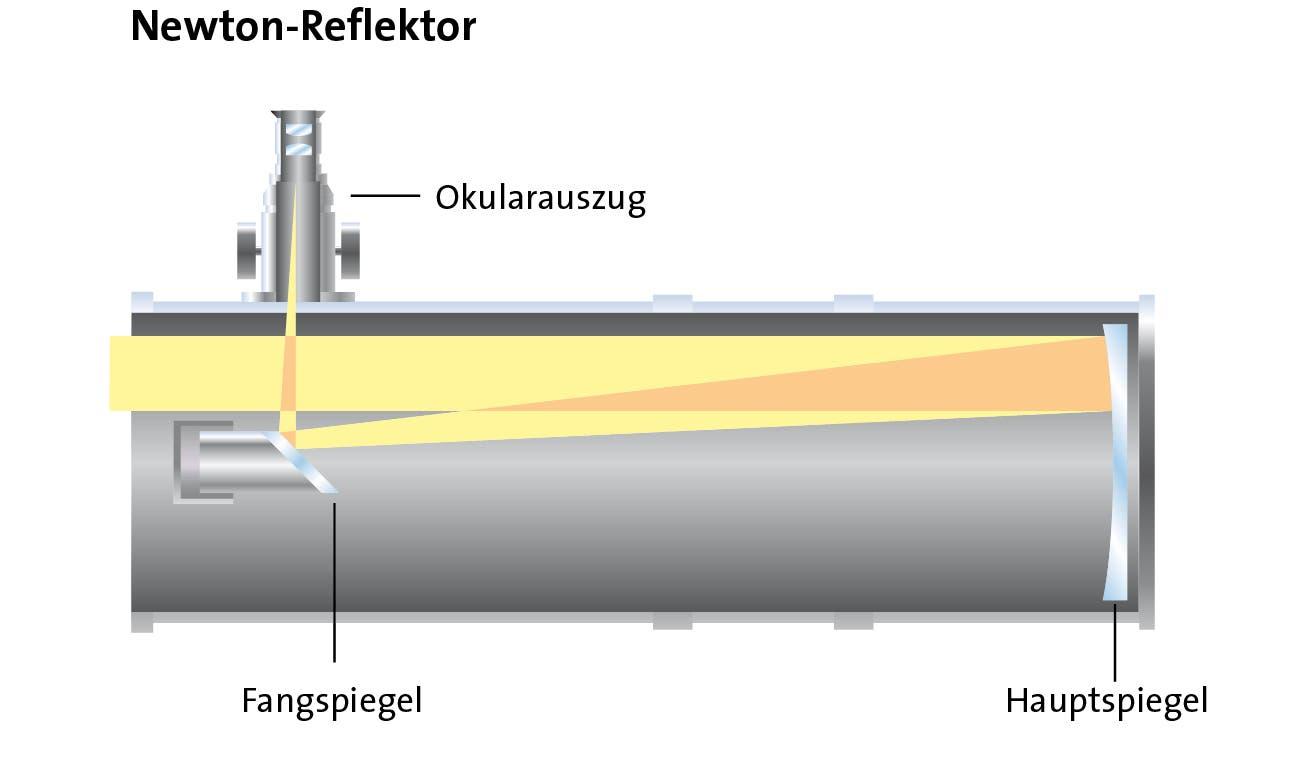 Funktionsweise eines Spiegelteleskops nach Newton