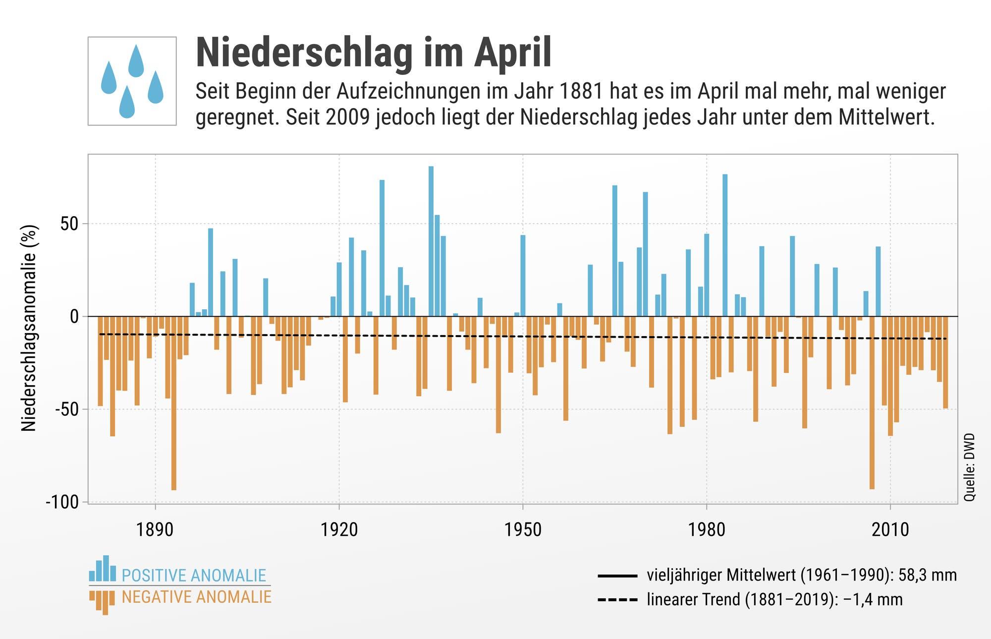 Die Grafik zeigt den Niederschlag im April.