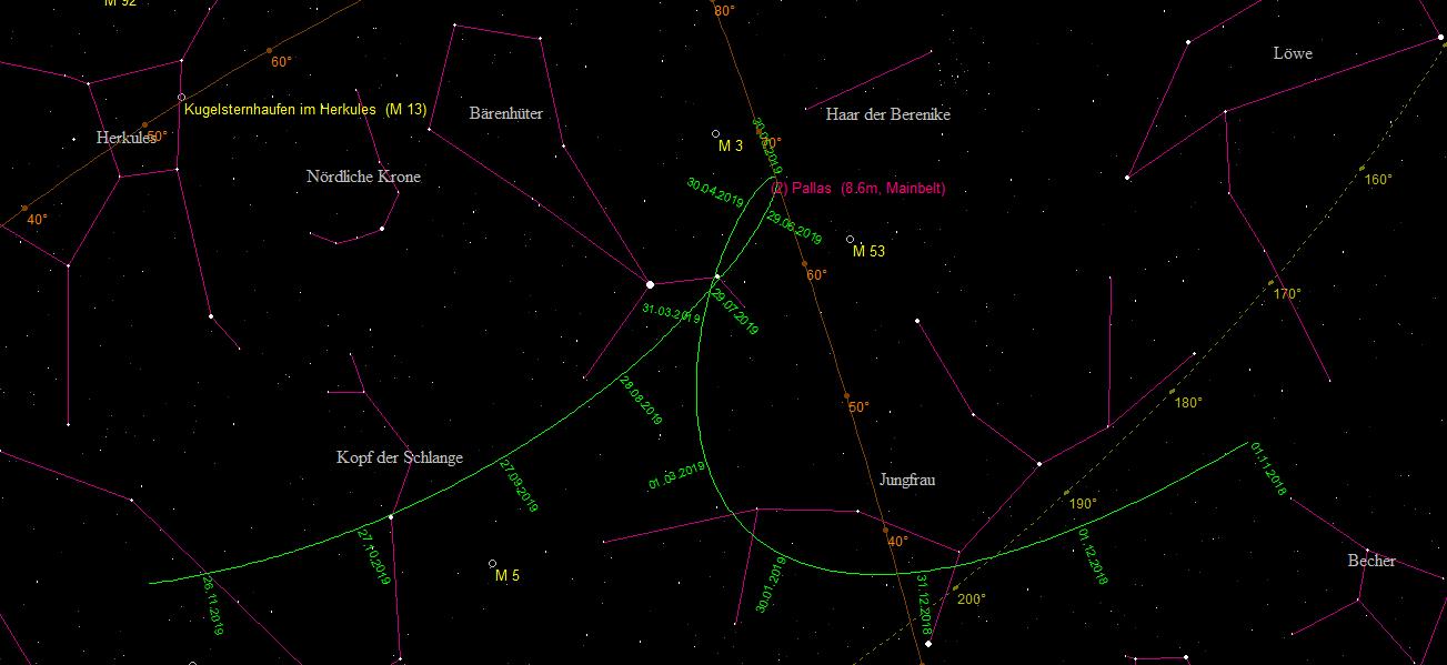 Oppositionsschleife vom Zwergplaneten (1) Ceres