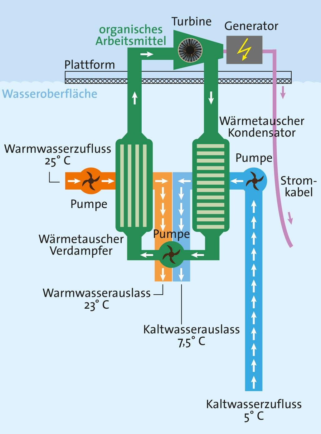 Energie aus dem Temperaturunterschied