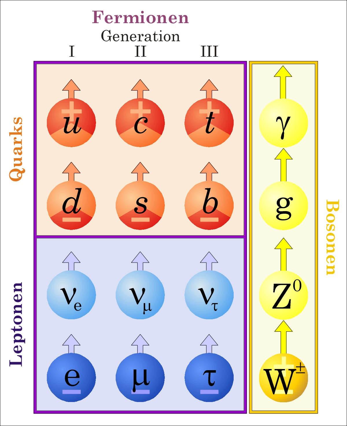 Standardmodell der Elementarteilchen